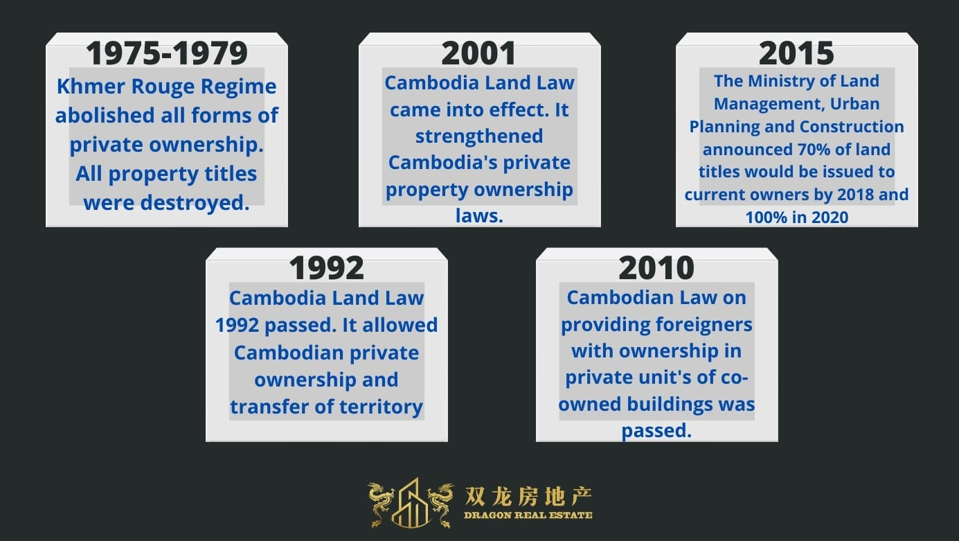 , Foreign Property Ownership Mechanisms